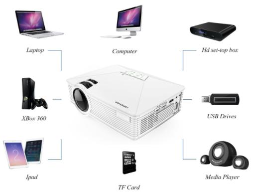 test projecteur portable DBPOWER GP15